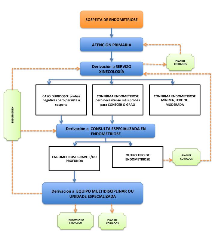 Endometriosis Algoritmo de atención